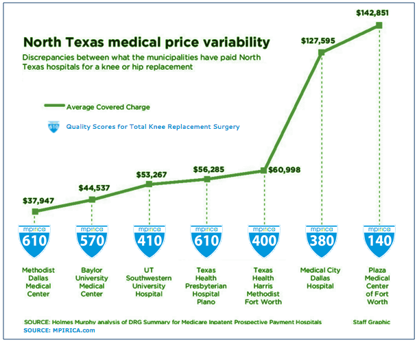 North Texas Medical Price and  Quality Variability - MPIRICA